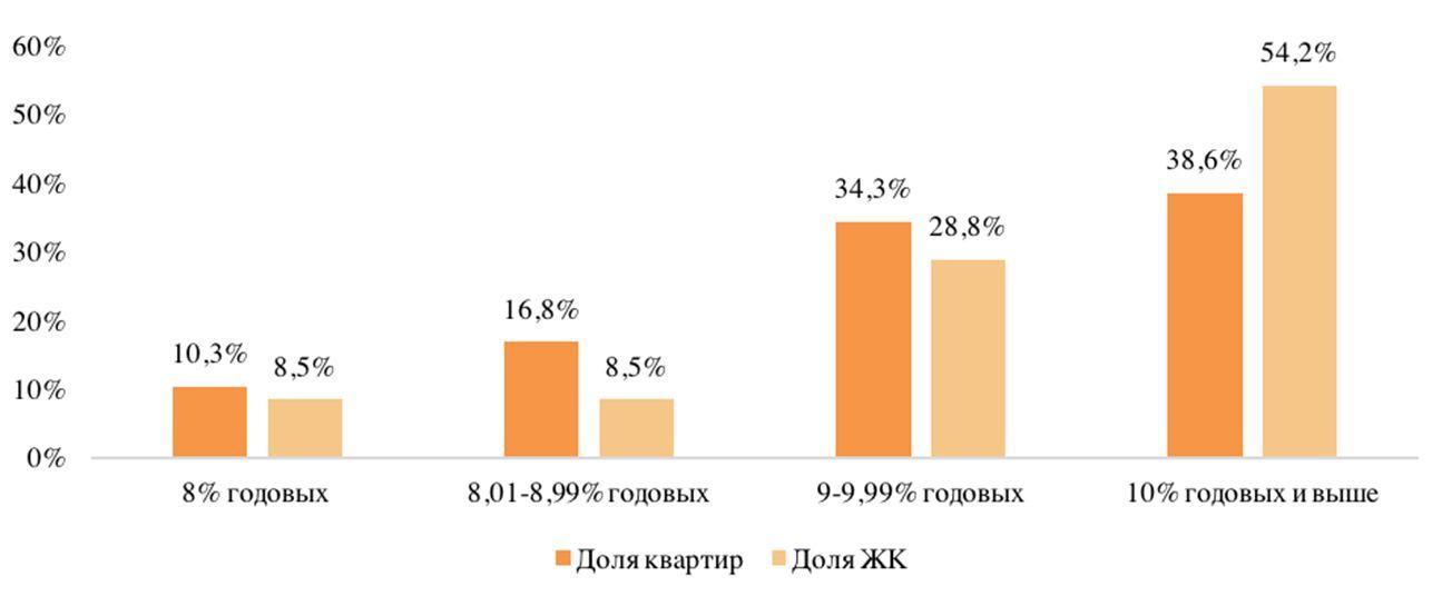 Минимальные процентные ставки по ипотеке в ЖК массового сегмента старой Москвы